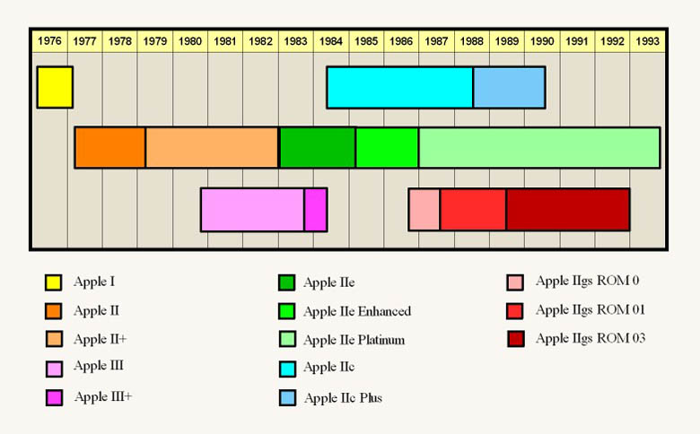 Apple II Timeline